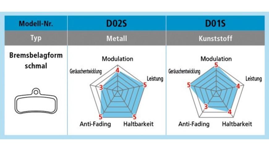 Shimano - D02S Metall - Bremsbelaege